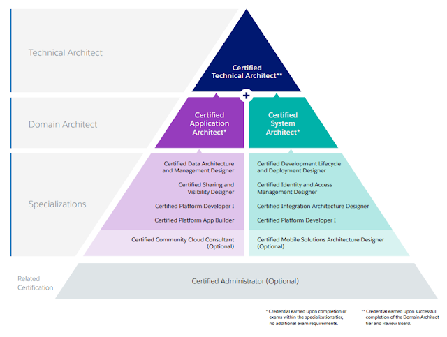 How to Prepare For and Clear Data Architecture and Management Designer Exam