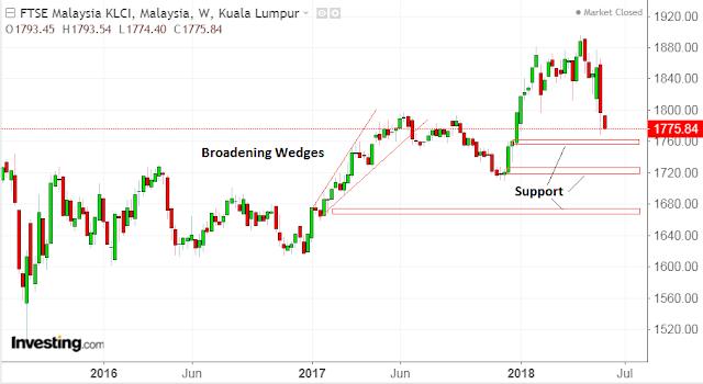 Benarkah Pelabur Asing Tinggalkan Malaysia?