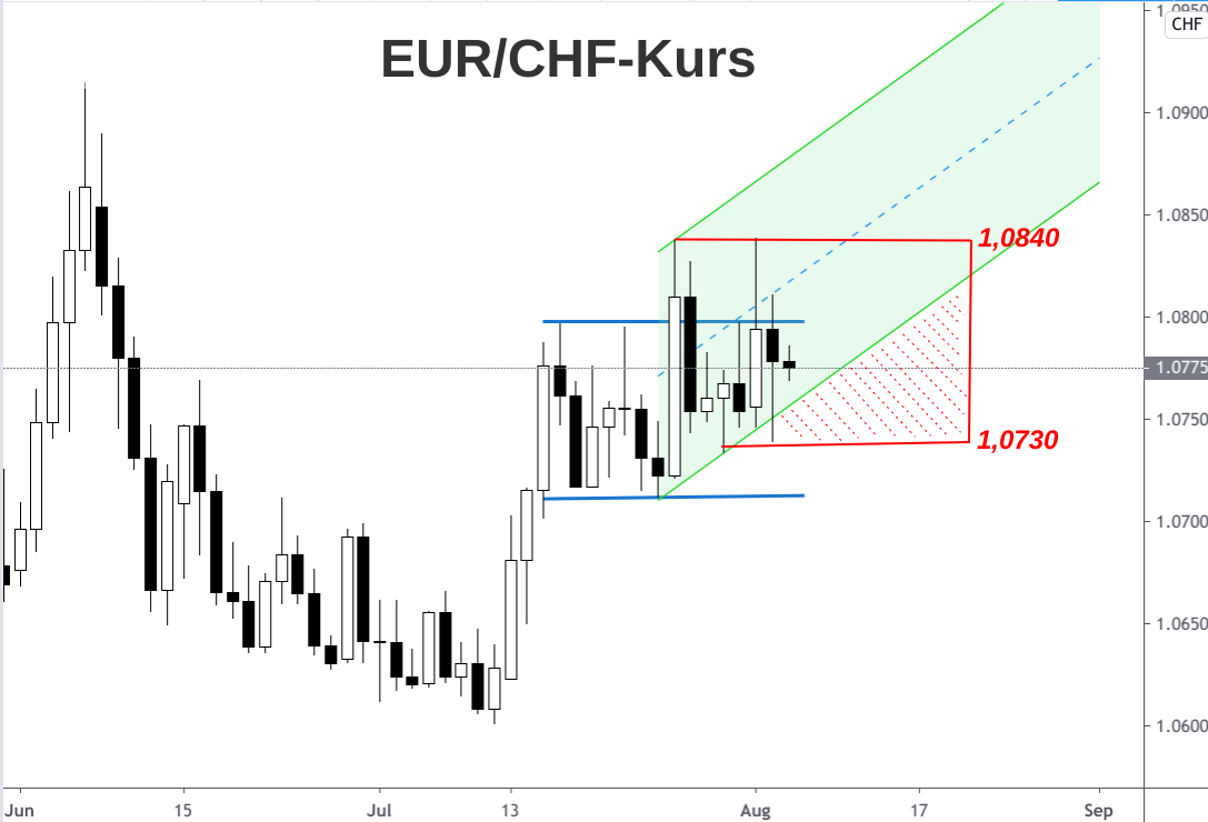 Kerzen-Tageschart Euro-Franken-Kurse mit Analyse August 2020