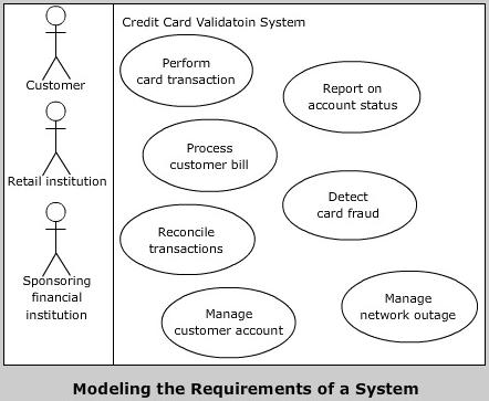 UML Use Case Diagrams