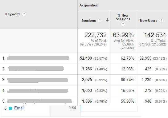 Organic Keyword Analysis Report-bloglen.com