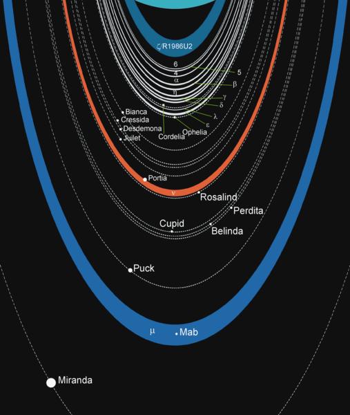 Scientific Explorer: Our Solar System Part 9: Uranus