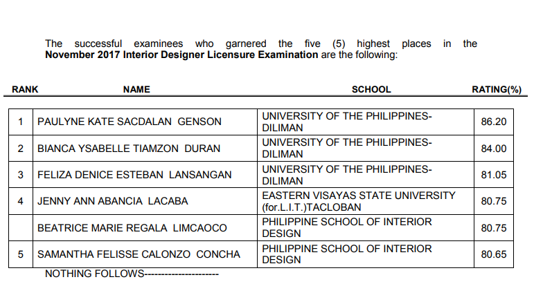Top 5 passers November 2017 Interior Designer Licensure Examination