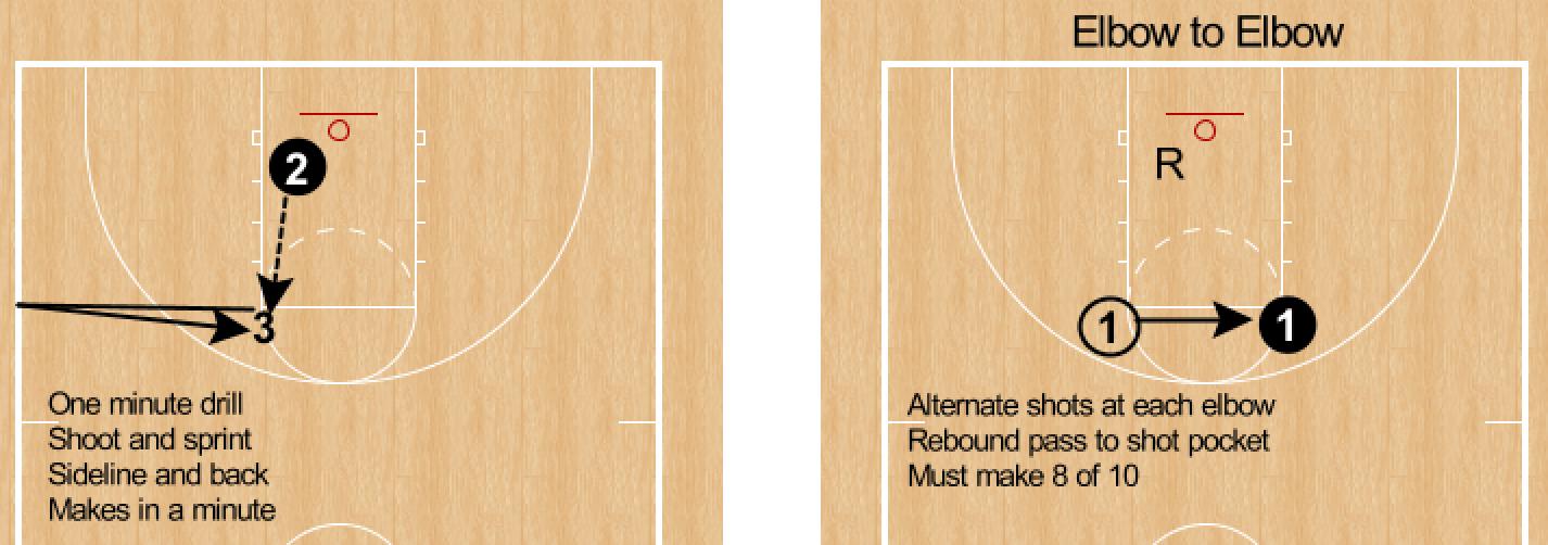 RonSenBasketball: Basketball: Seeking Unicorns  What's the