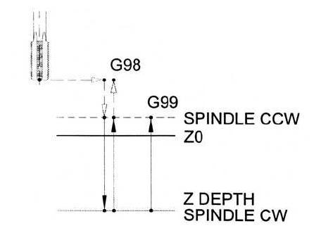 Cnc Machine Control Diagram Lathe Machine Diagram wiring