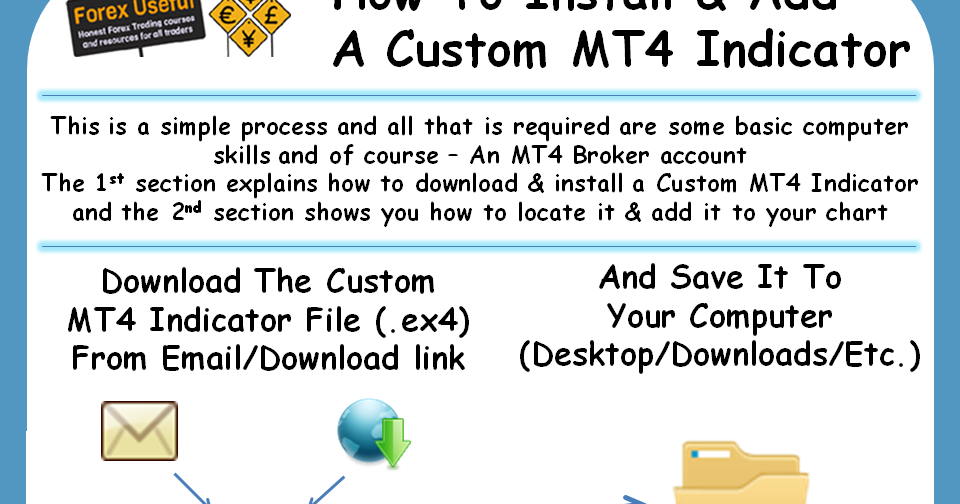 How To Install And Add A Custom MT4 Indicator | Forex Spider Force