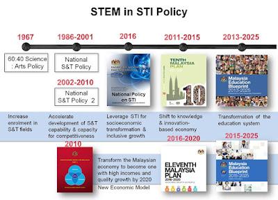 Sejarah Kronologi Pendidikan STEM di Malaysia