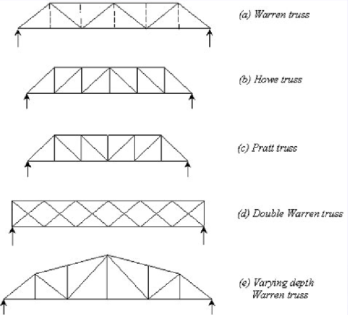Bridge truss types a guide to dating and identifying animal tracks 5