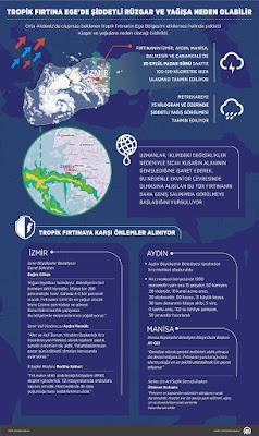 tropik fırtına Türkiye'de