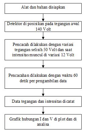 Laporan Praktikum Efisiensi dan Tegangan Kerja Detektor Geiger Muller