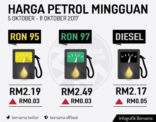 Harga Runcit Produk Petroleum 5 Oktober Hingga 11 Oktober