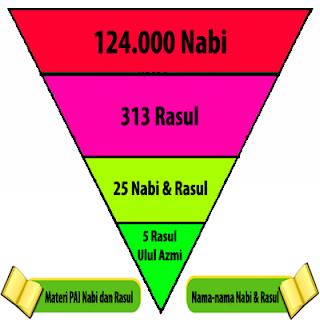 124000 nabi dan 313 rasul allah