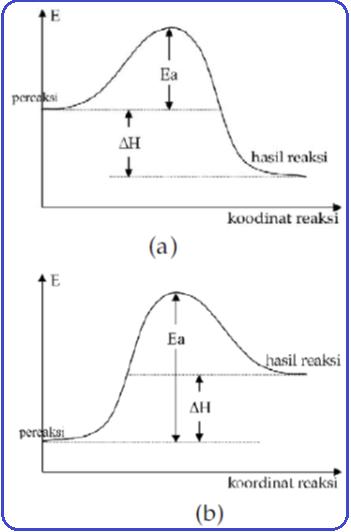 Konsep kimia kokim diagram reaksi a eksoterm b endoterm ccuart Image collections