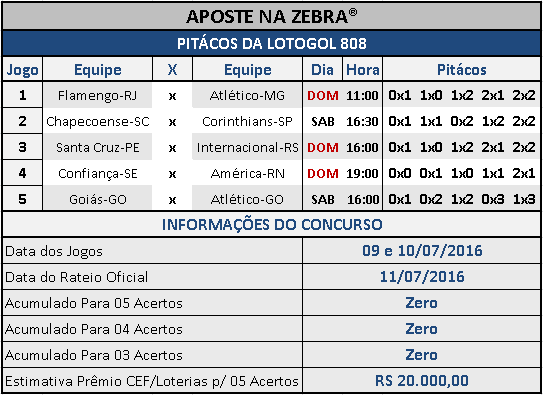 LOTOGOL 808 - PALPITES / PITÁCOS DA ZEBRA 01