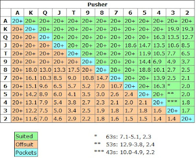 Nash Chart