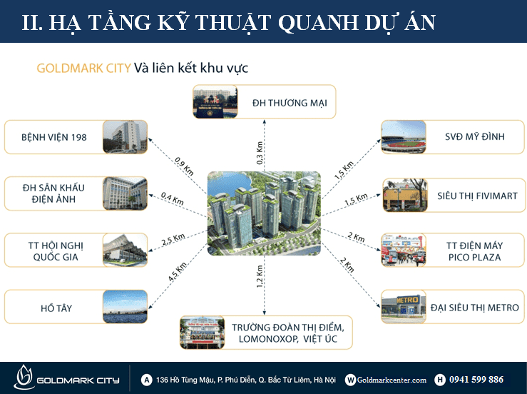 Liên kết vùng dự án Goldmark City 136 Hồ Tùng Mậu