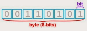 Perbedaan KBps dan Kbps, Byte Dan Bit