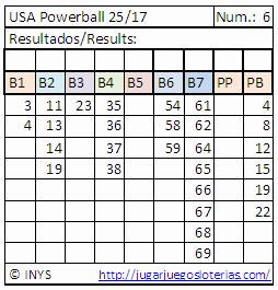 predicciones para jugar al powerball desde ecuador