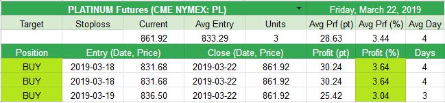 Closed PLATINUM Futures (CME NYMEX: PL) +28.63pt (+3.44%)