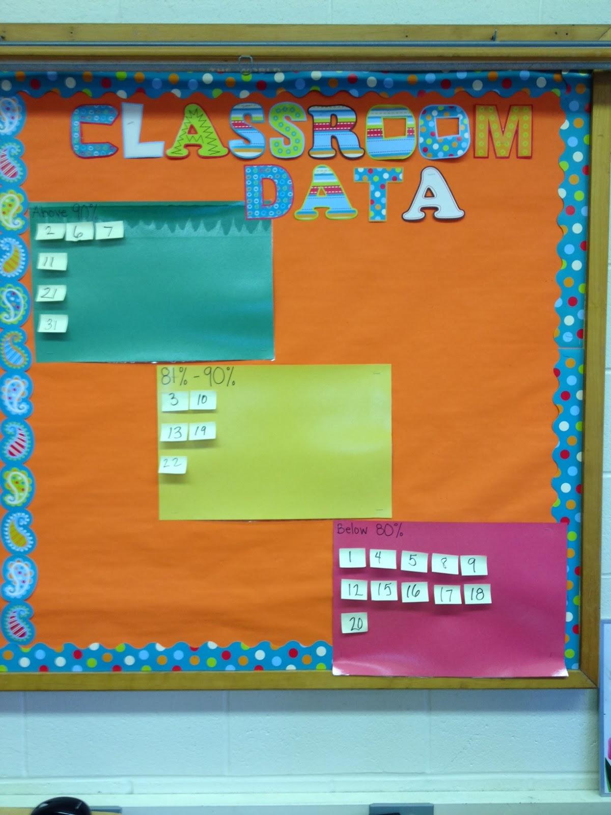 Miss Groccia S 4th Grade Classroom Data