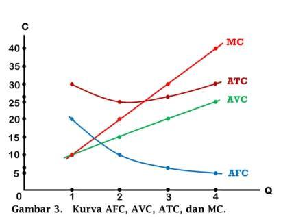 Kurva AFC, AVC, ATC, dan MC - www.ajarekonomi.com