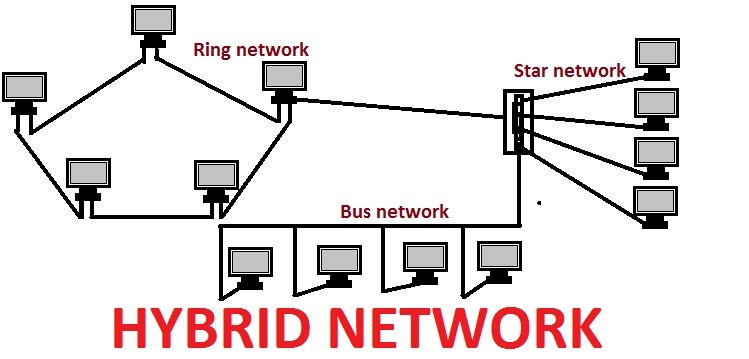 network topology types with diagrams telecom hub. Black Bedroom Furniture Sets. Home Design Ideas