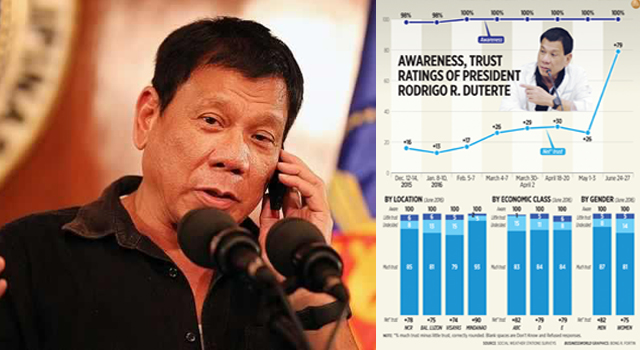 "Duterte Presidency Gets ""Excellent"" Public Trust Rating"