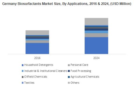 the global market for biosurfactants The global market for biosurfactants is expected to reach usd 2,3088 million by 2020, according to a new study by grand view research, inc escalating consumer preference towards the use of bio-based products, particularly in europe and north america is expected to increase biosurfactant penetration.