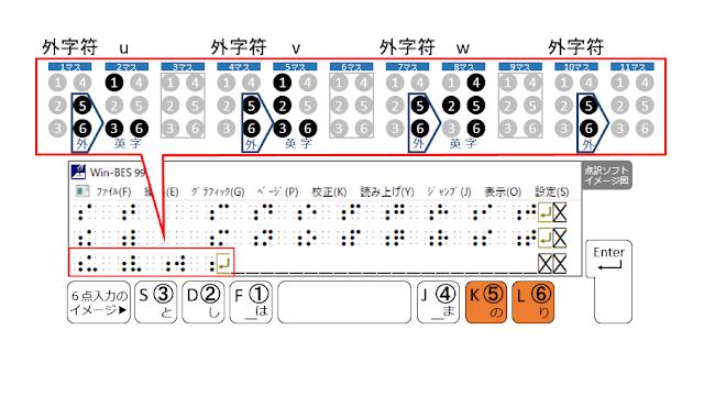3行目10マス目に外字符が示された点訳ソフトのイメージ図と5、6の点がオレンジで示された6点入力のイメージ図