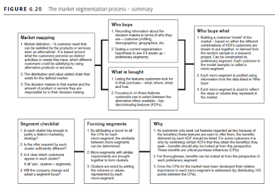 The market segmentation process – summary