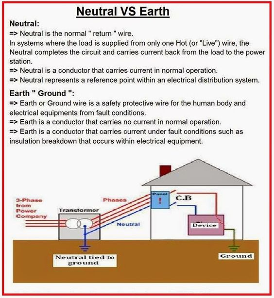 Difference Between NEUTRAL and EARTH? - Electrical Engineering Updates