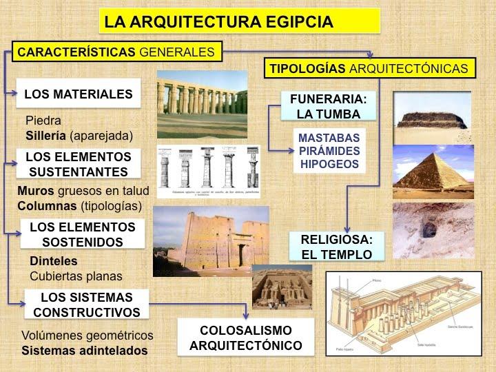 Profesor de historia geograf a y arte arte egipcio for Informacion sobre la arquitectura