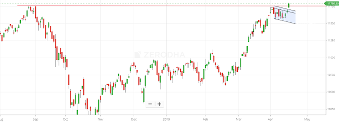 Nifty and banknifty near new high trade analysis