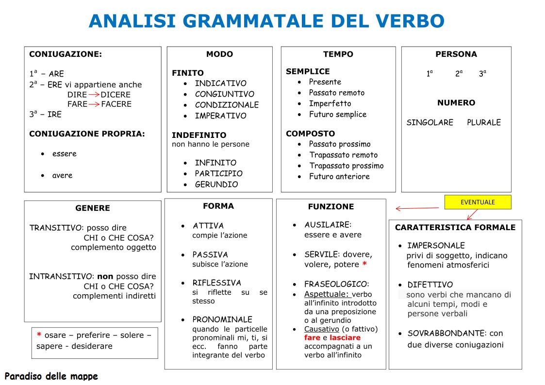 Favorito Paradiso delle mappe: Analisi grammaticale del verbo AG97