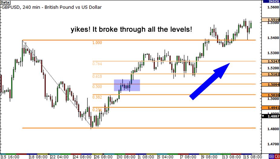 Cara menggunakan fibonacci retracement,deposit gratis trading forex blogger