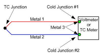 Theory of Thermocouple Operation