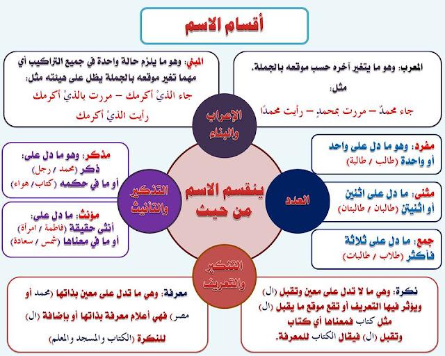 """انفراد.... كل قواعد اللغة العربية لطلاب """"ابتدائي - اعدادي - ثانوي"""" في صورة لوحات مبسطة مع الشرح والتدريبات 9"""