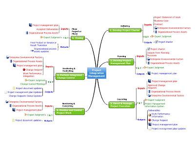 integration design document template - catatan ilmu