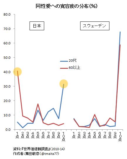 同性愛者 日本 比率
