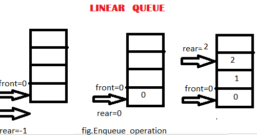 Magic Of Tutorial: Data Structure and Algorithm of QUEUE