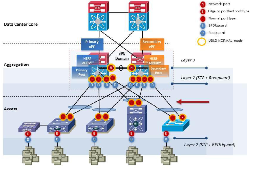 My Network Lab: Upgrading Cisco Nexus Switch and Configuring