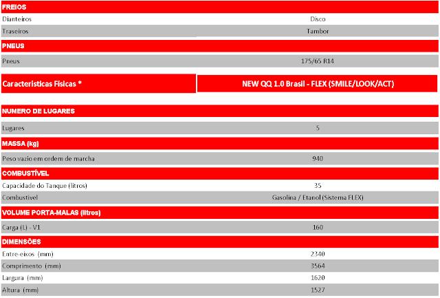 Chery QQ 2018 1.0 Flex chega em abril - preço de R$ 25.990