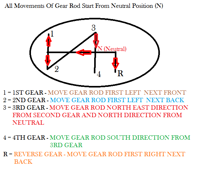 car gear rod movement direction from neutral to all gears and reverse gear 1st, 2nd, 3rd, 4th www.denews.in