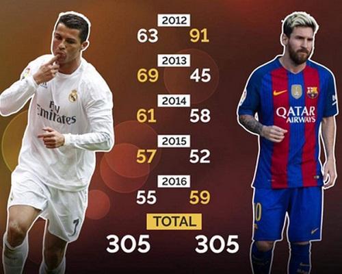 Thành tích ghi bàn của Cristiano Ronaldo so với đối thủ Lionel Messi từ năm 2012