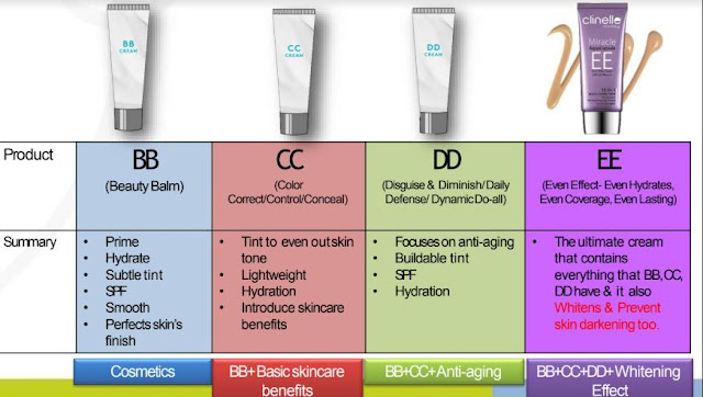 BB Cream vs CC Cream vs DD Cream vs EE Cream