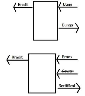 Perkembangan sistem bank