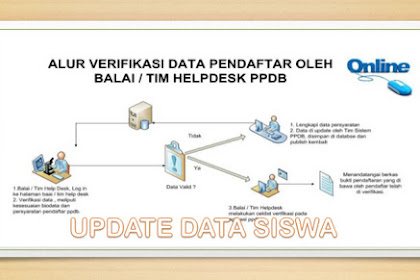 Alur Verifikasi Update Data Siswa Tahun 2017