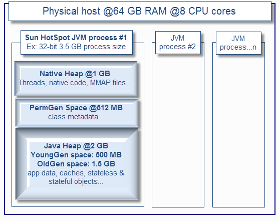 5 Tips for Proper Java Heap Size - DZone Performance