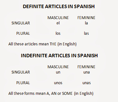 Learn concerning nouns in Spanish language
