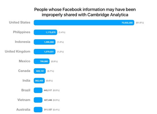 Procon de São Paulo notifica Facebook por vazamento de dados de usuários brasileiros